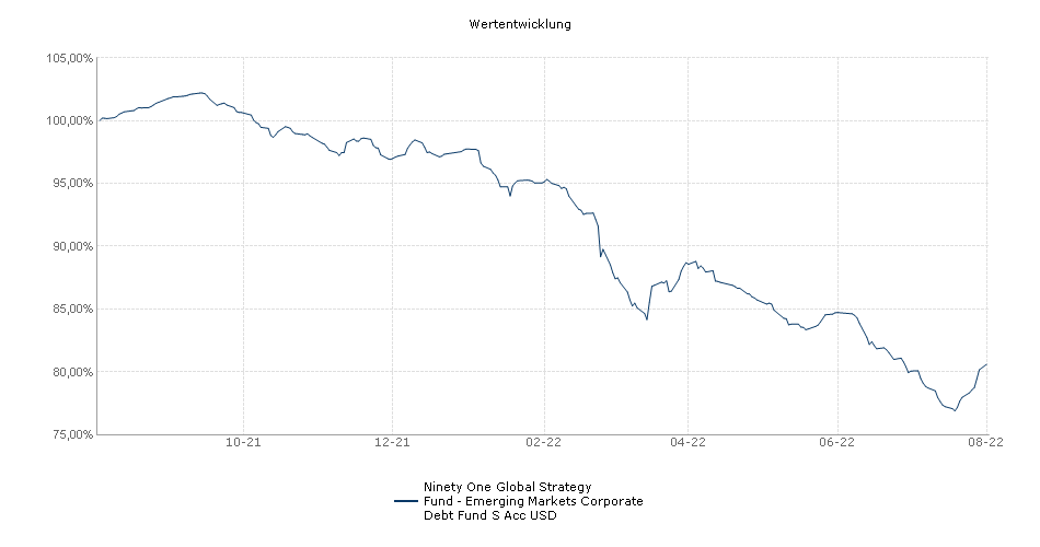 Ninety One Global Strategy Fund - Emerging Markets Corporate Debt Fund S Acc USD Fonds Performance