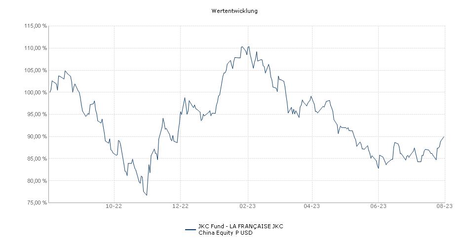 JKC Fund - LA FRANÇAISE JKC China Equity P USD Fonds Performance