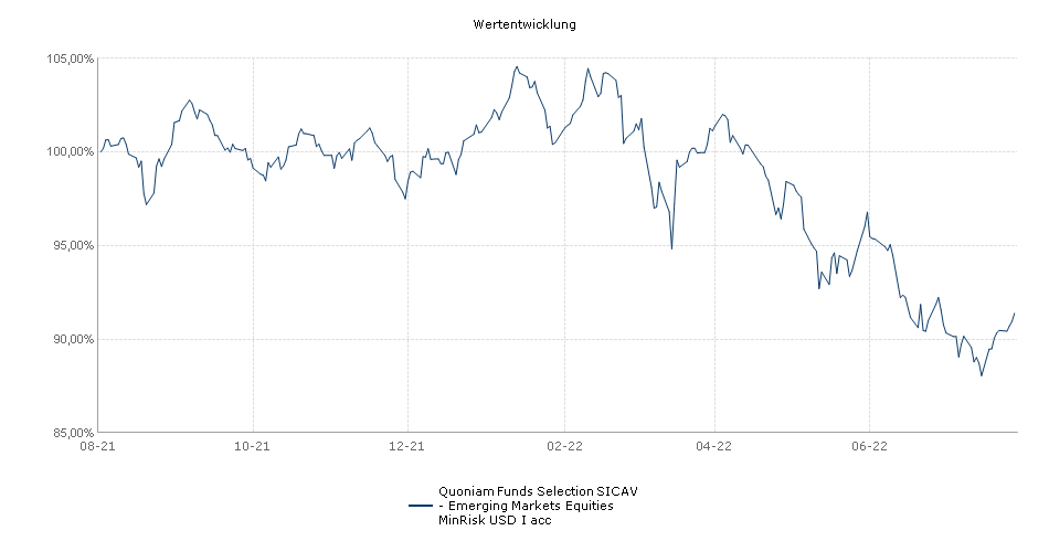 Quoniam Funds Selection SICAV - Emerging Markets Equities MinRisk USD I acc Fonds Performance