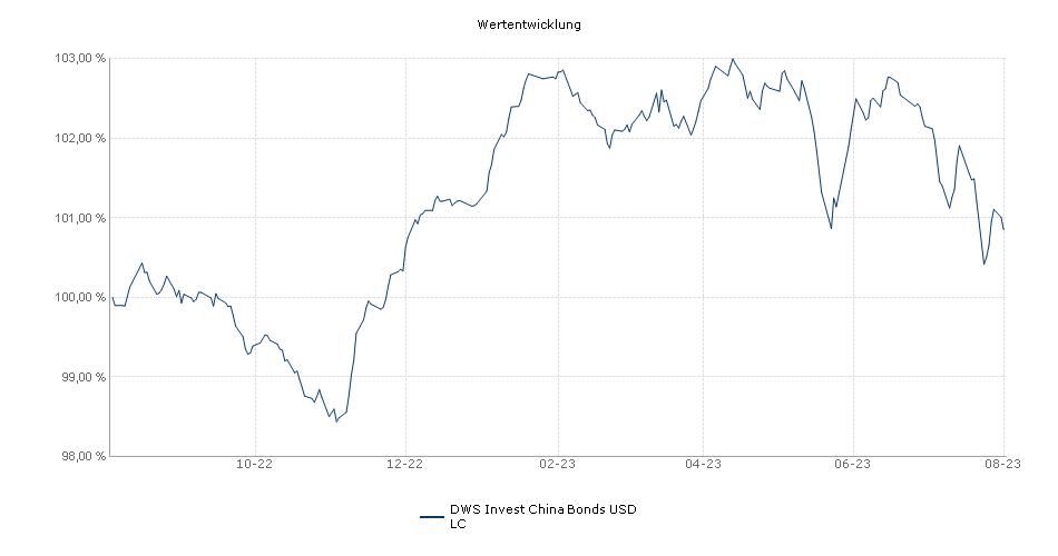 DWS Invest China Bonds USD LC Fonds Performance