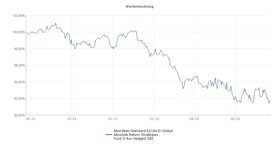 Standard Life Investments Global SICAV - Global Absolute Return Strategies Fund D Acc SEK Hedged Fonds Performance