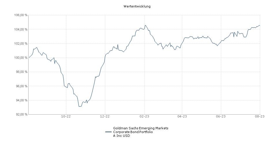 Goldman Sachs Emerging Markets Corporate Bond Portfolio A Inc USD Fonds Performance