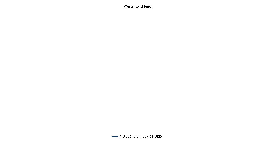Pictet-India Index IS USD Fonds Performance