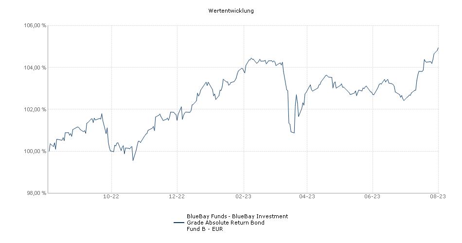 BlueBay Funds - BlueBay Investment Grade Absolute Return Bond Fund B - EUR Fonds Performance