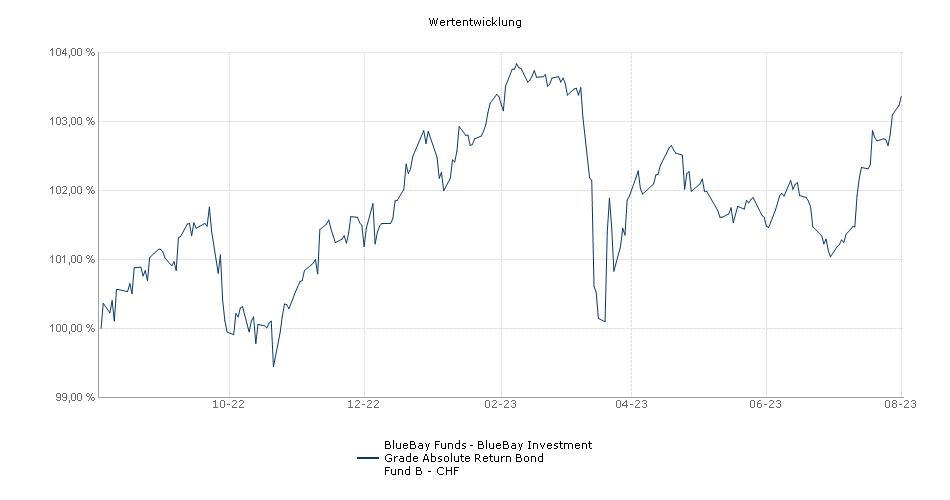 BlueBay Funds - BlueBay Investment Grade Absolute Return Bond Fund B - CHF Fonds Performance