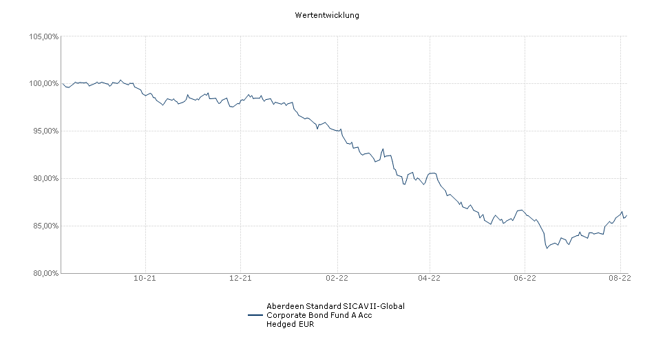 Aberdeen Standard SICAV II-Global Corporate Bond Fund A Acc Hedged EUR Fonds Performance