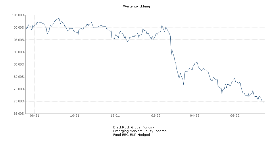 BlackRock Global Funds - Emerging Markets Equity Income Fund E5G EUR Hedged Fonds Performance