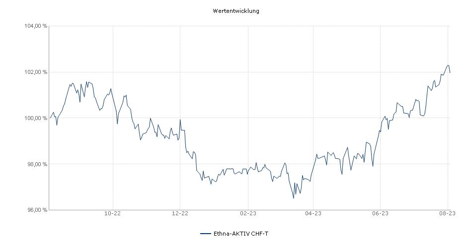 Ethna-AKTIV CHF-T Fonds Performance
