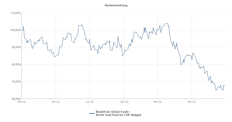 BlackRock Global Funds - World Gold Fund D2 CHF Hedged Fonds Performance