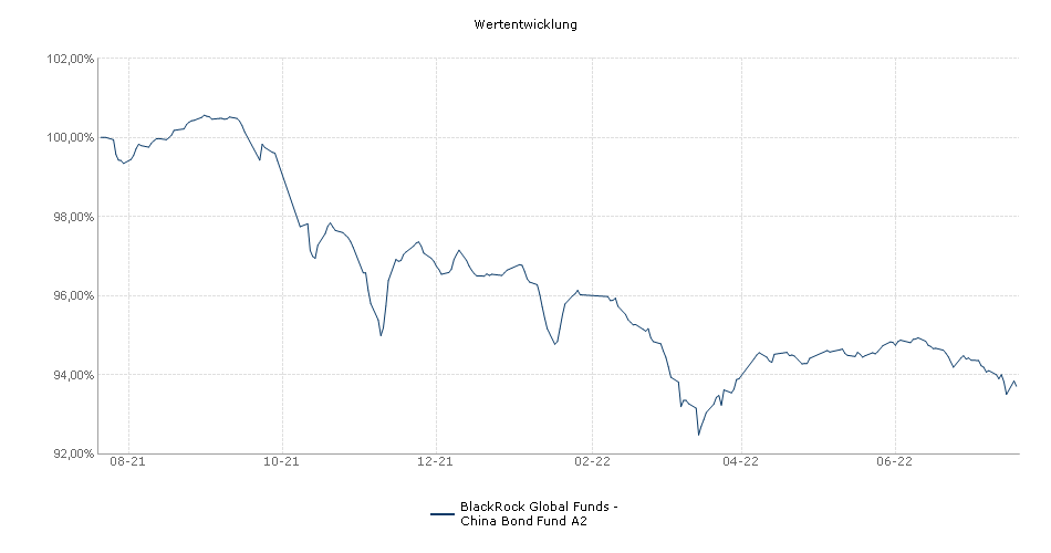 BlackRock Global Funds - China Bond Fund A2 Fonds Performance