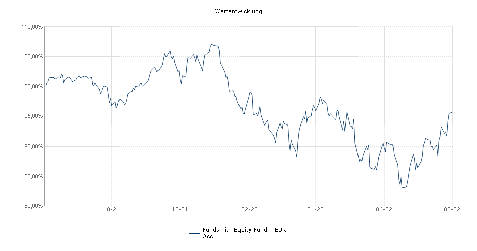 Fundsmith Equity Fund T EUR Acc Fonds Performance