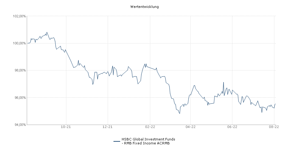 HSBC Global Investment Funds - RMB Fixed Income ACRMB Fonds Performance