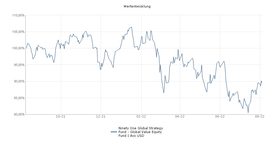 Ninety One Global Strategy Fund - Global Value Equity Fund I Acc USD Fonds Performance