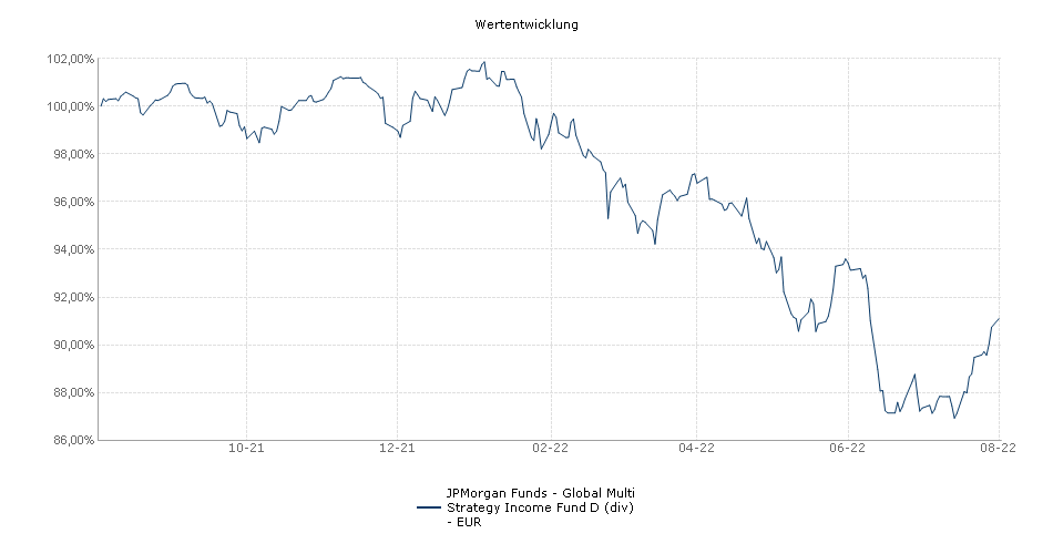 JPMorgan Funds - Global Multi Strategy Income Fund D (div) - EUR Fonds Performance