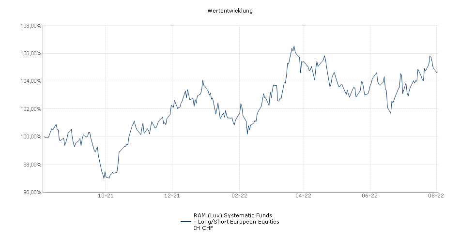 RAM (Lux) Systematic Funds - Long/Short European Equities IH CHF Fonds Performance