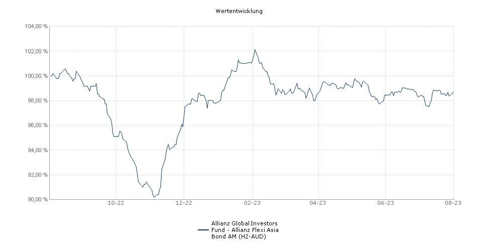 Allianz Global Investors Fund - Allianz Flexi Asia Bond AM (H2-AUD) Fonds Performance