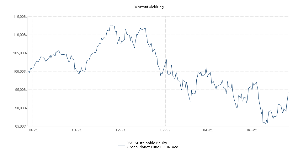 JSS Sustainable Equity - Green Planet Fund P EUR acc Fonds Performance