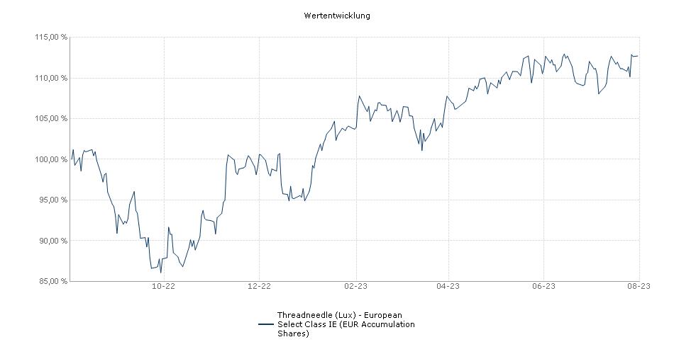 Threadneedle (Lux) - European Select Class IE (EUR Accumulation Shares) Fonds Performance