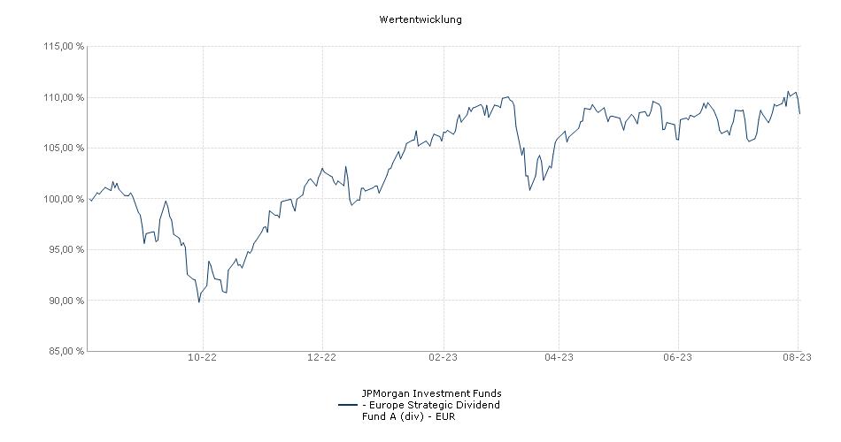 JPMorgan Investment Funds - Europe Strategic Dividend Fund A (div) - EUR Fonds Performance