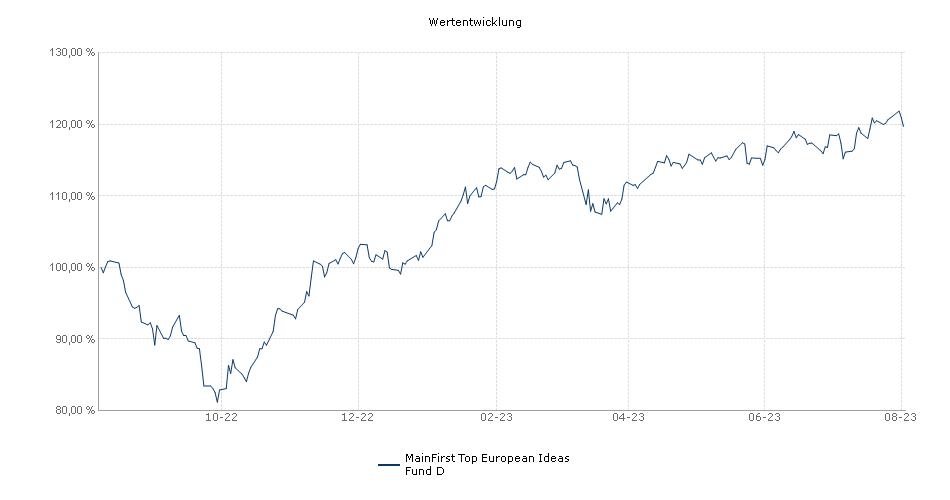 MainFirst Top European Ideas Fund D Fonds Performance