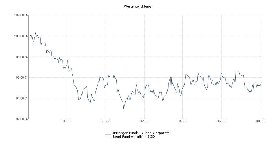 JPMorgan Funds - Global Corporate Bond Fund A (mth) - SGD Fonds Performance