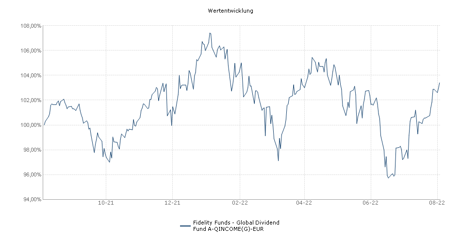 Fidelity Funds - Global Dividend Fund A-QINCOME(G)-EUR Fonds Performance