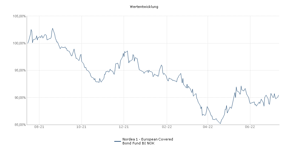 Nordea 1 - European Covered Bond Fund BI NOK Fonds Performance