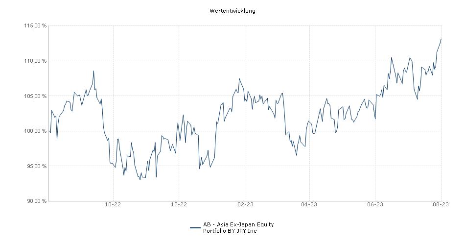 AB - Asia Ex-Japan Equity Portfolio BY JPY Inc Fonds Performance