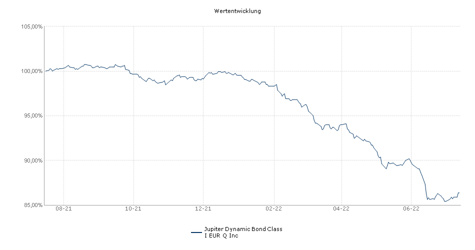 Jupiter Dynamic Bond Class I EUR Q Inc Fonds Performance