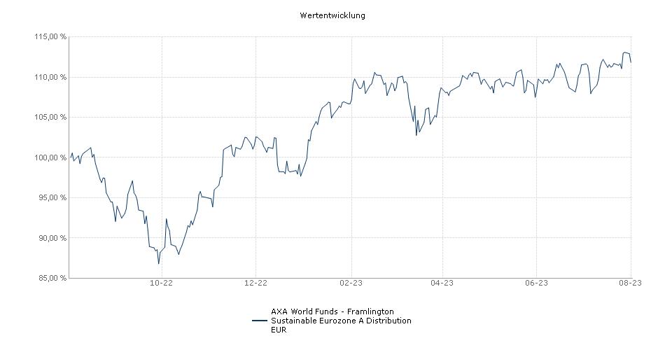 AXA World Funds - Framlington Sustainable Eurozone A Distribution EUR Fonds Performance