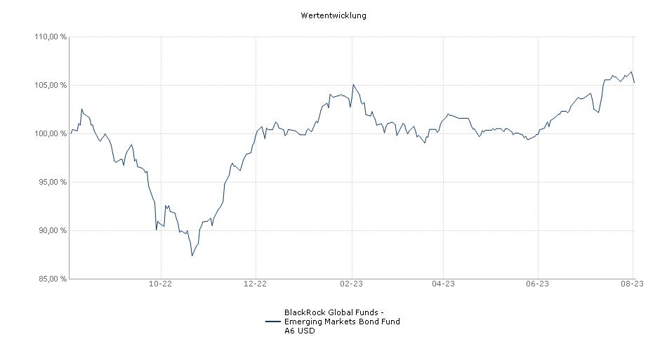 BlackRock Global Funds - Emerging Markets Bond Fund A6 USD Fonds Performance