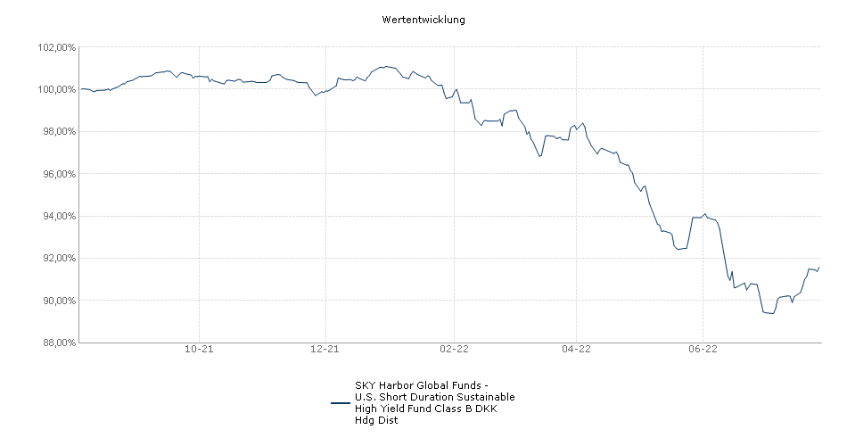 SKY Harbor Global Funds - U.S. Short Duration Sustainable High Yield Fund Class B DKK Hdg Dist Fonds Performance