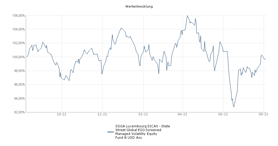SSGA Luxembourg SICAV - State Street Global ESG Screened Managed Volatility Equity Fund B USD Acc Fonds Performance