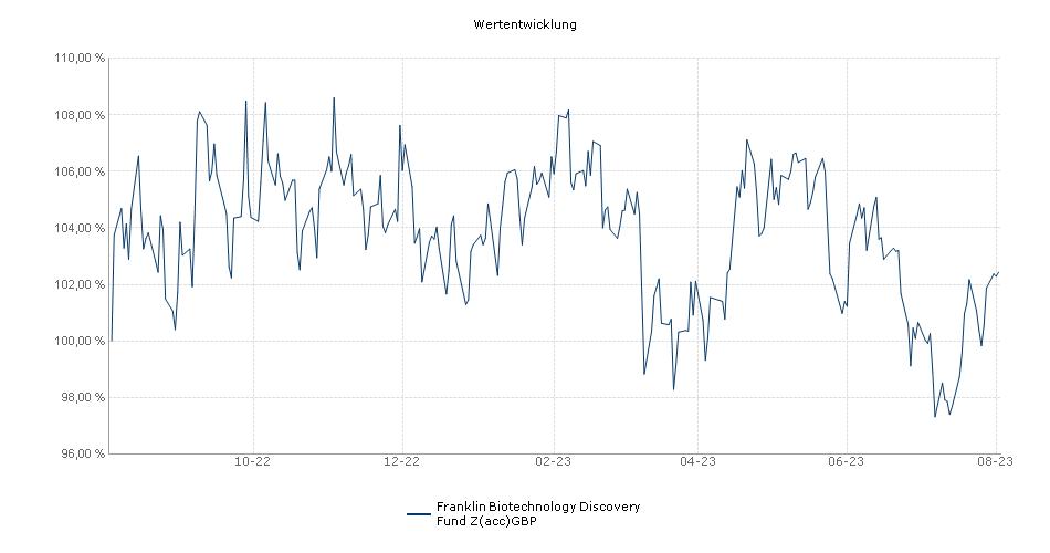 Franklin Biotechnology Discovery Fund Z(acc)GBP Fonds Performance