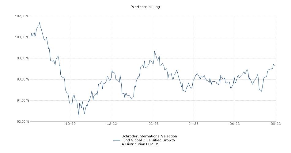 Schroder International Selection Fund Global Diversified Growth A Distribution EUR QV Fonds Performance