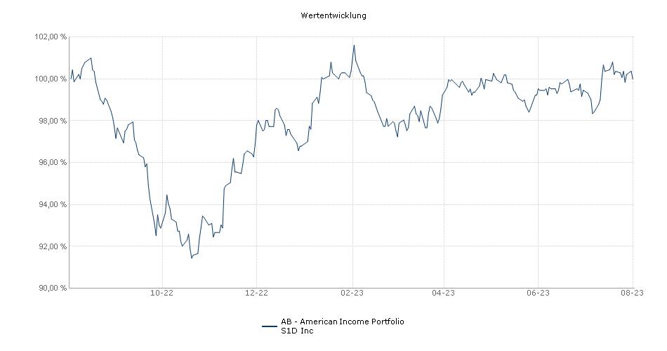 AB - American Income Portfolio S1D Inc Fonds Performance