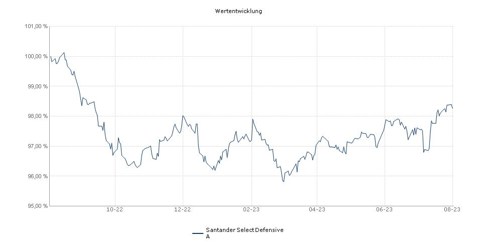 Santander Select Defensive A Fonds Performance