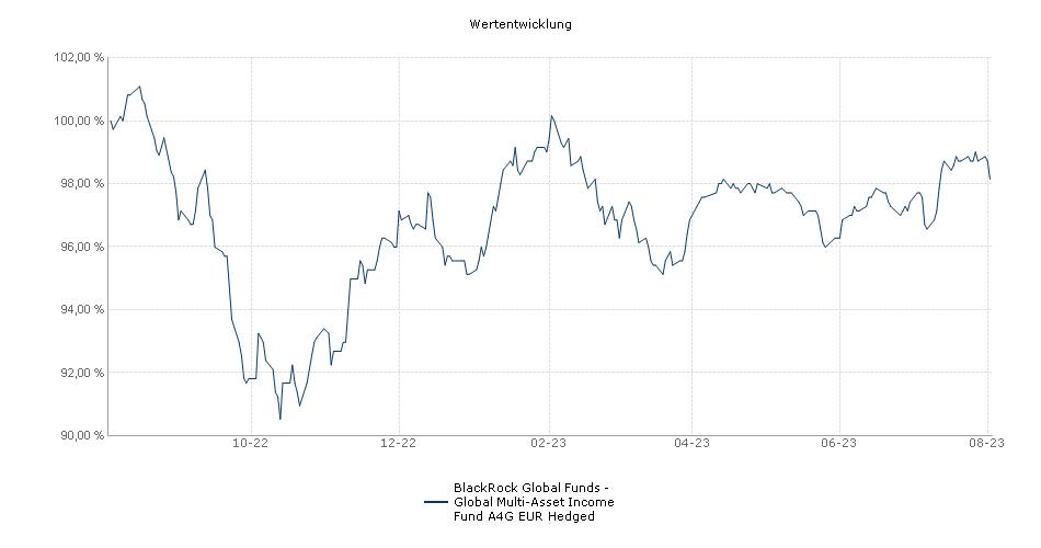 BlackRock Global Funds - Global Multi-Asset Income Fund A4G EUR Hedged Fonds Performance