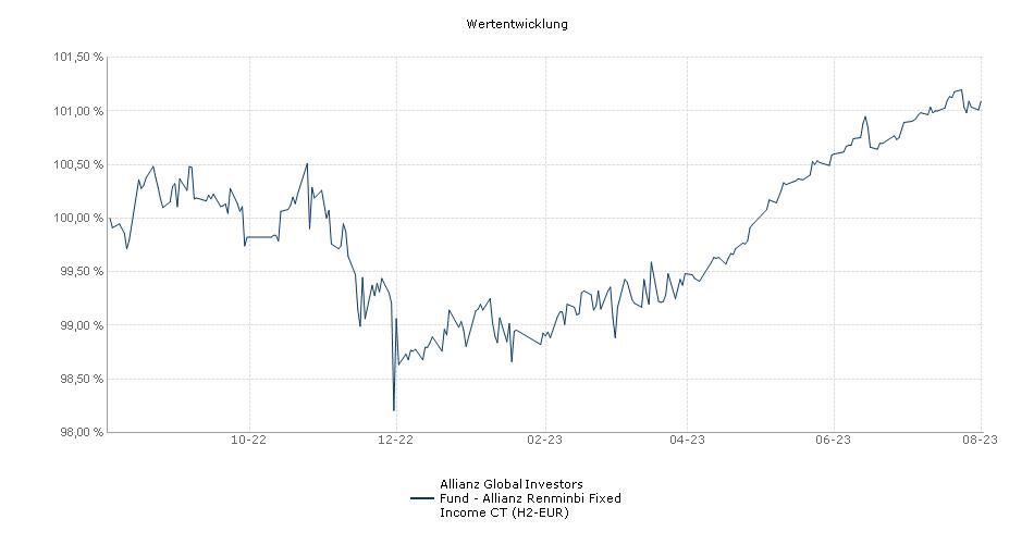 Allianz Global Investors Fund - Allianz Renminbi Fixed Income CT (H2-EUR) Fonds Performance