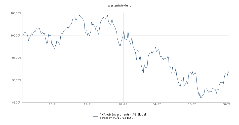 AXA/AB Investments - AB Global Strategy 90/10 V3 Acc Fonds Performance
