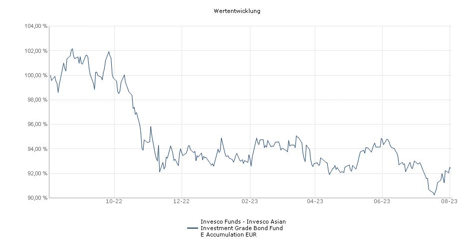 Invesco Funds - Invesco Asian Investment Grade Bond Fund E Accumulation EUR Fonds Performance