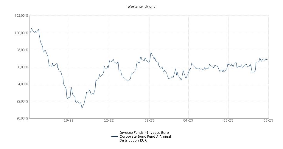 Invesco Funds SICAV - Invesco Euro Corporate Bond Fund A Annual Distribution EUR Fonds Performance