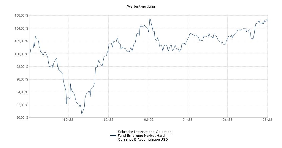 Schroder International Selection Fund Emerging Market Hard Currency B Accumulation USD Fonds Performance