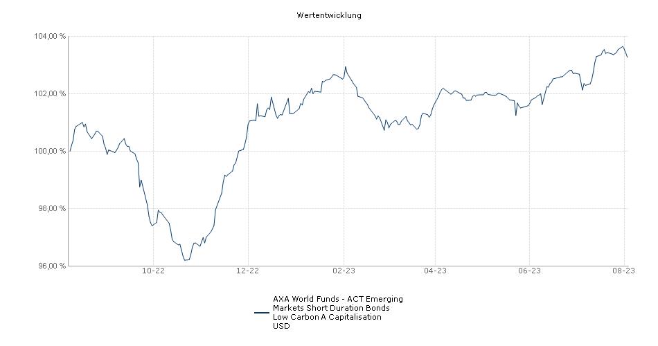 AXA World Funds - Emerging Markets Short Duration Bonds A Capitalisation USD Fonds Performance