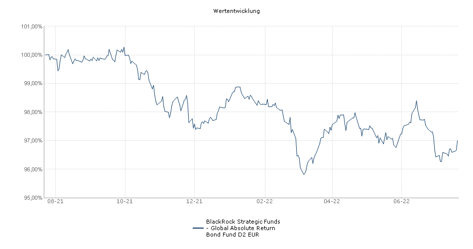 BlackRock Strategic Funds - Global Absolute Return Bond Fund D2 EUR Fonds Performance