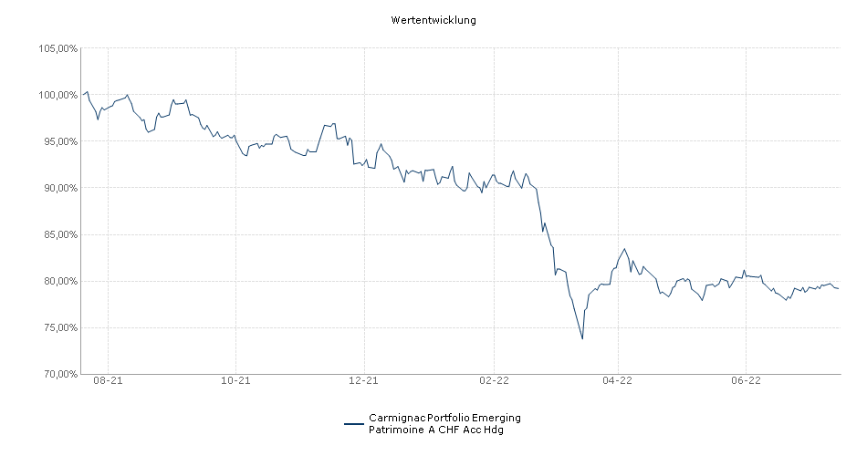Carmignac Portfolio Emerging Patrimoine A CHF Acc Hdg Fonds Performance