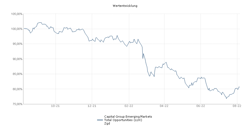 Capital Group Emerging Markets Total Opportunities (LUX) Zgd Fonds Performance
