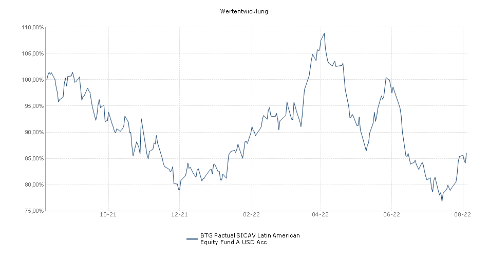 BTG Pactual SICAV Latin American Equity Fund A USD Acc Fonds Performance