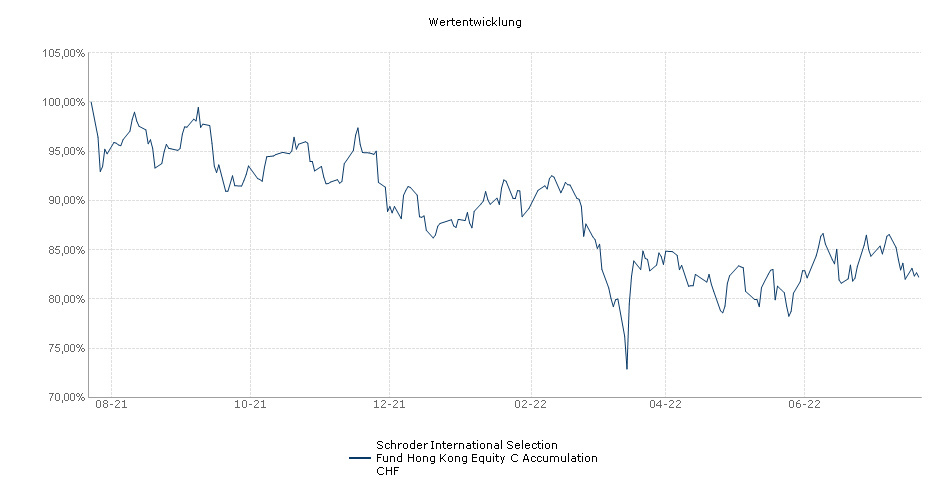Schroder International Selection Fund Hong Kong Equity C Accumulation CHF Fonds Performance