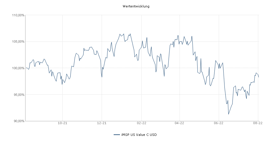 OYSTER US Value C USD Fonds Performance
